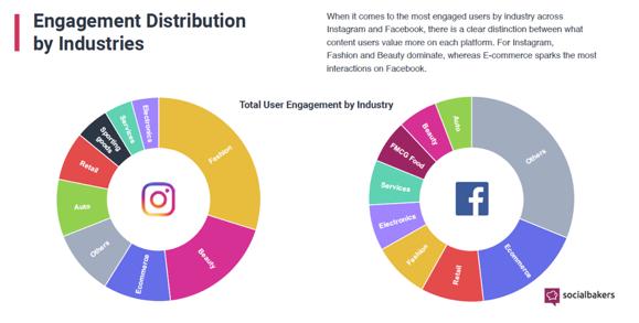 social media trends by industry