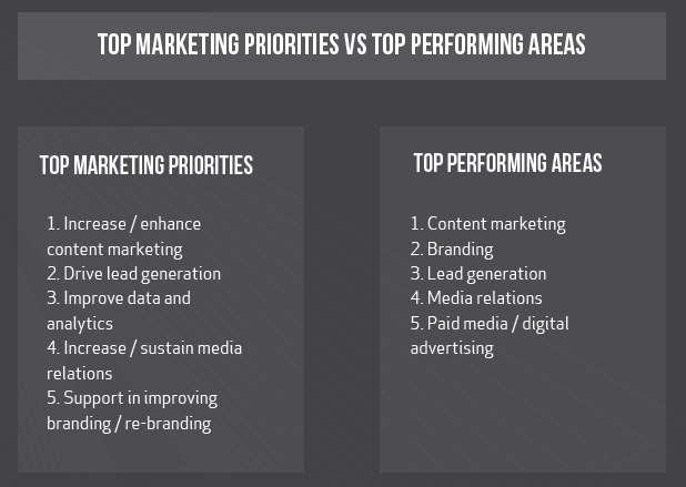 Marketing in 2020 - Priorities vs Performance
