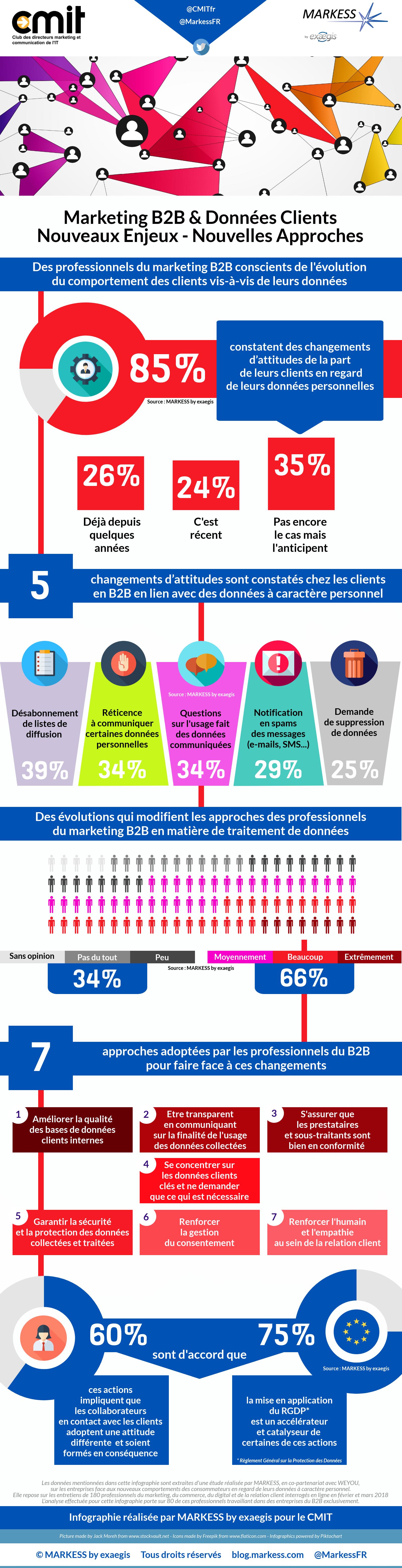 infographie CMIT et Markess Marketing B2B et Donnees client