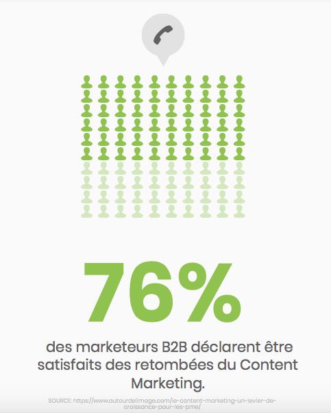 Infographie des marketeurs