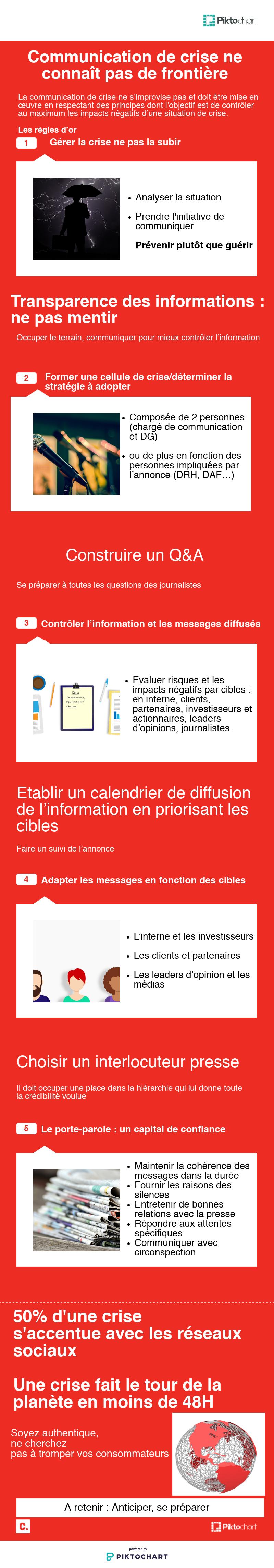 infographie communication de crise