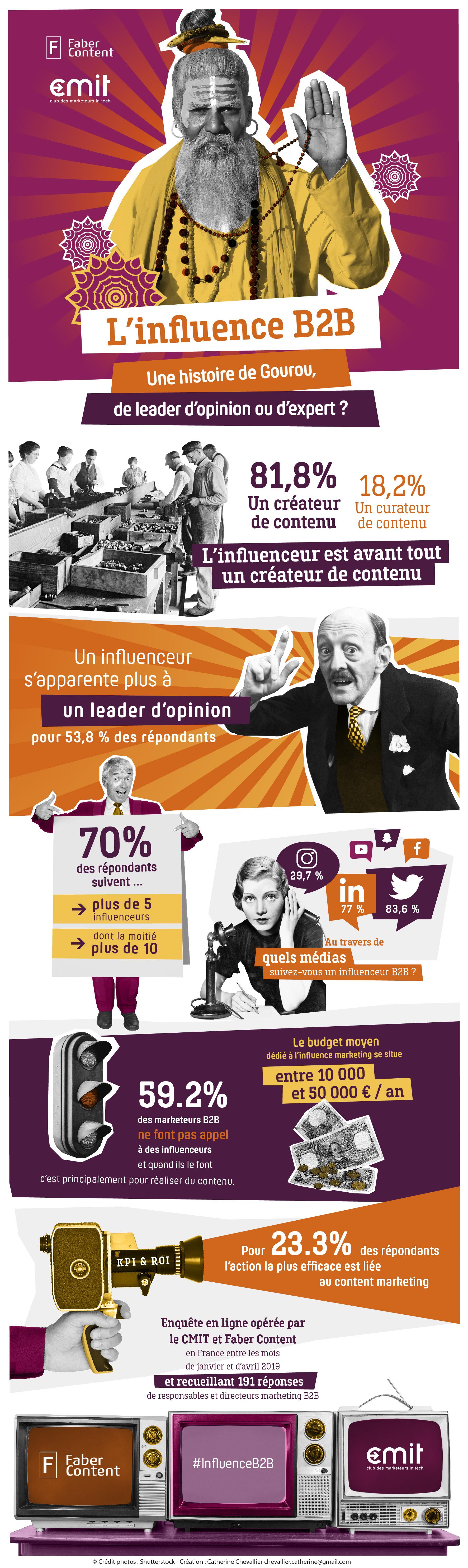 INFOGRAPHIE influenceur CMIT l'influence B2B : une histoire de gourou de leader d'opinion ou d'expert ?