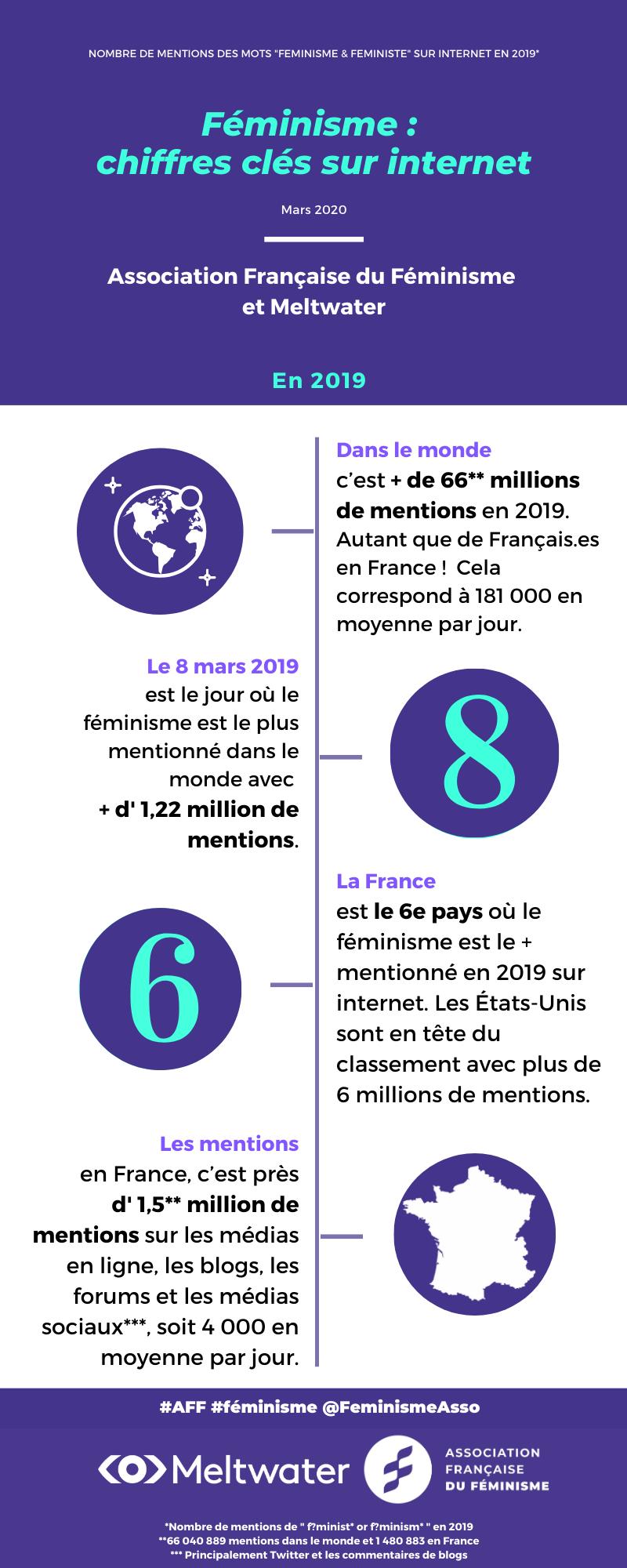 Féminisme _ chiffres clefs sur internet