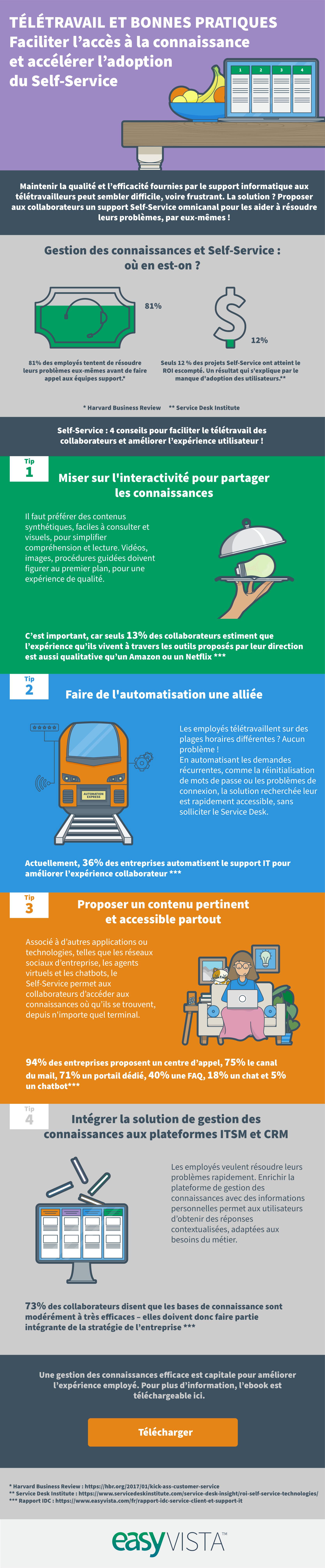 Infographie_Teletravail_et_bonnes_pratiques_easyvista