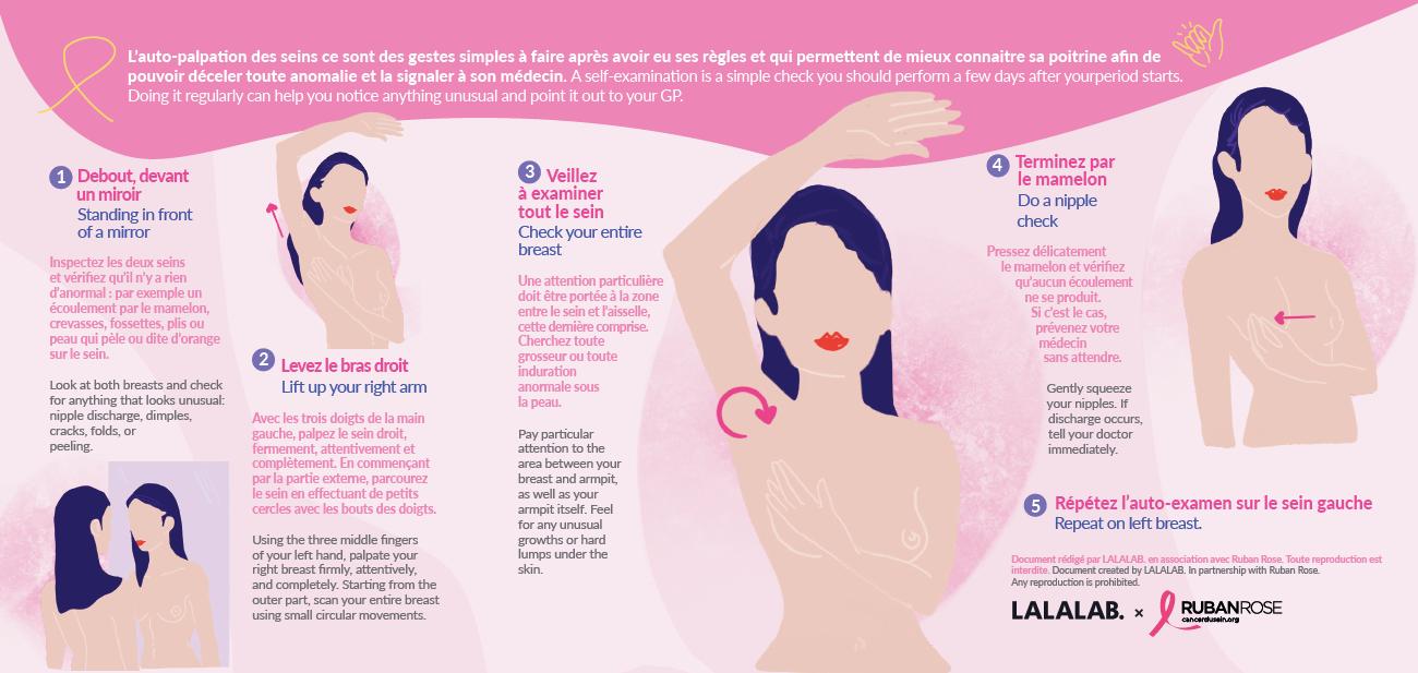 Mini-Guide de sensibilisation sontre le cancer du sein - en partenariat avec l'association Ruban Rose