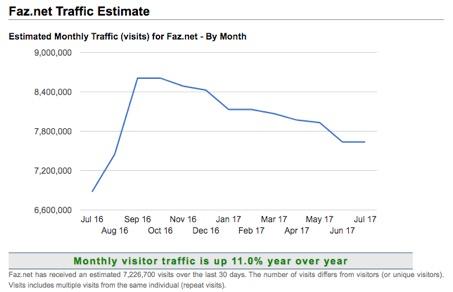 Trafficestimate