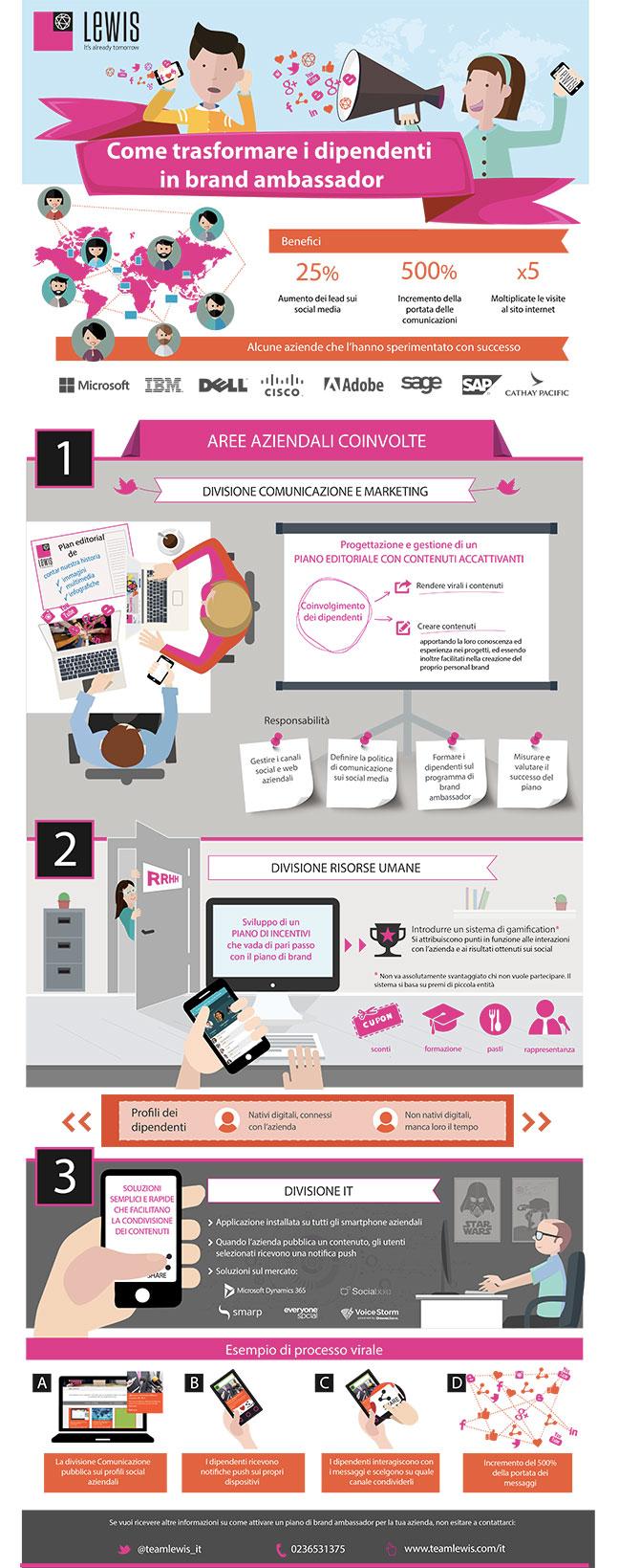 Come rendere i dipendenti brand ambassador