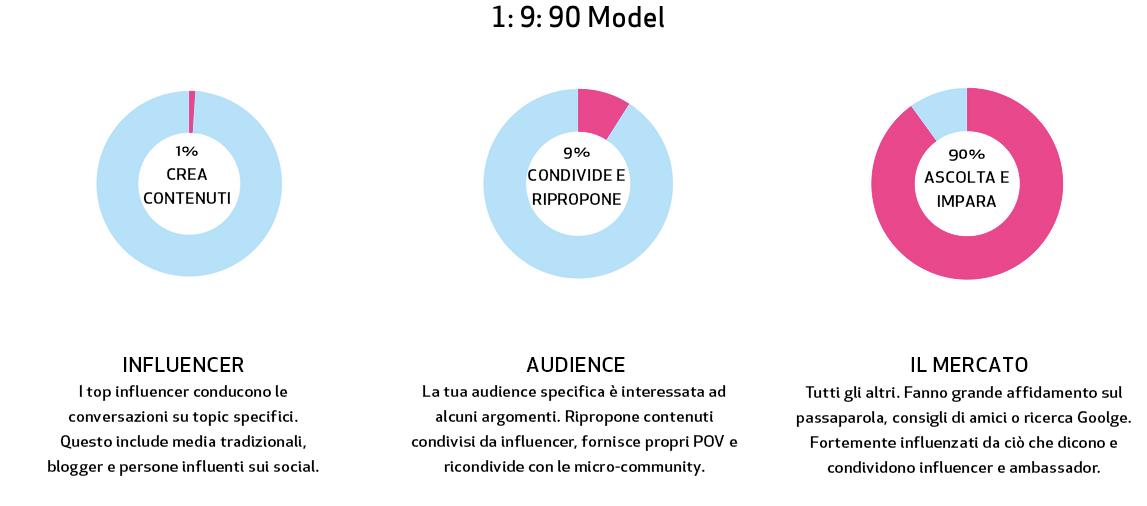 Social, paid e influencer. Il modello 1:9:90