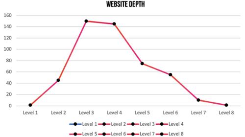 esempio di buona site depth