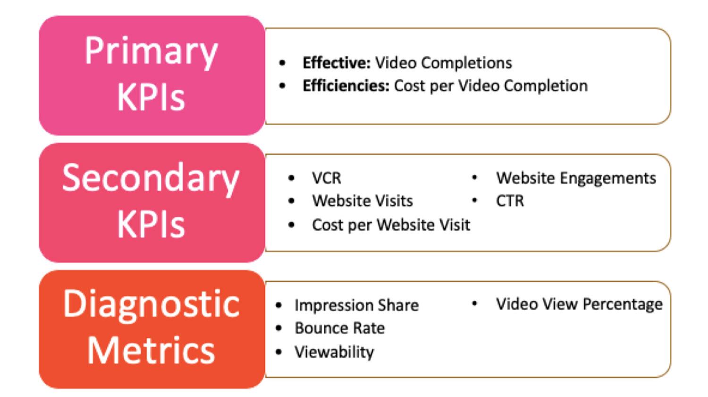 KPI primari, secondari e metriche diagnostiche