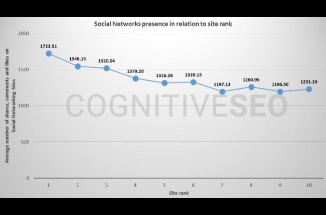Studio del 2016 realizzato da Cognitive SEO, che rileva una correlazione positiva tra i ranking di Google e i segnali dei social media