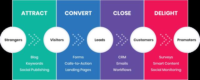 As quatro fases do Inbound Marketing
