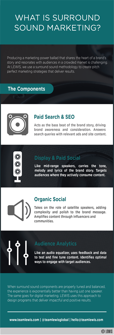 Infographic: Surround Sound Marketing