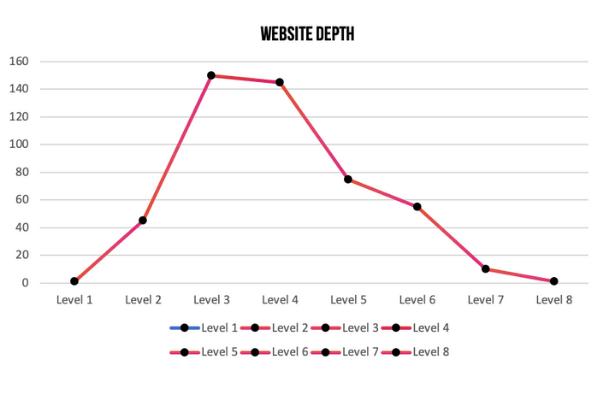 Website Depth Graph