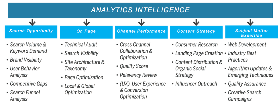Analytics Intelligence Chart