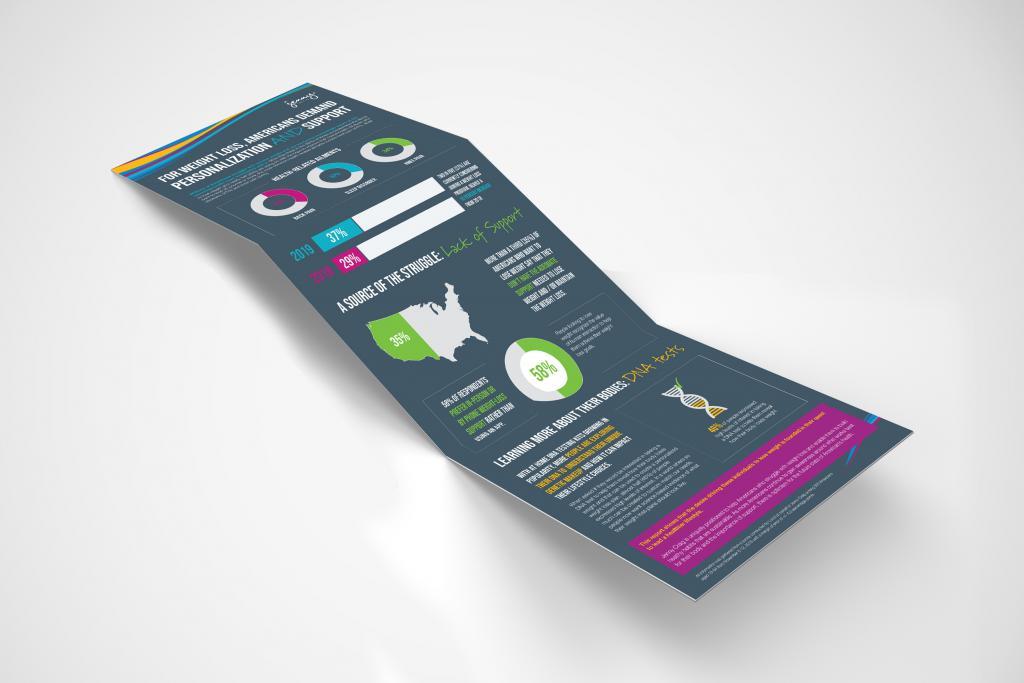 Jenny Craig Infographic