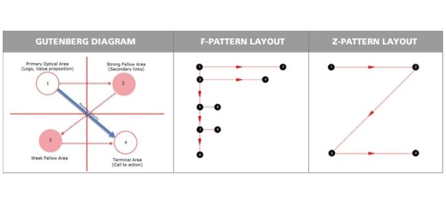 Gutenberg, T-Pattern, Z-Pattern Diagram