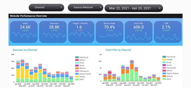 Visual graphs of data