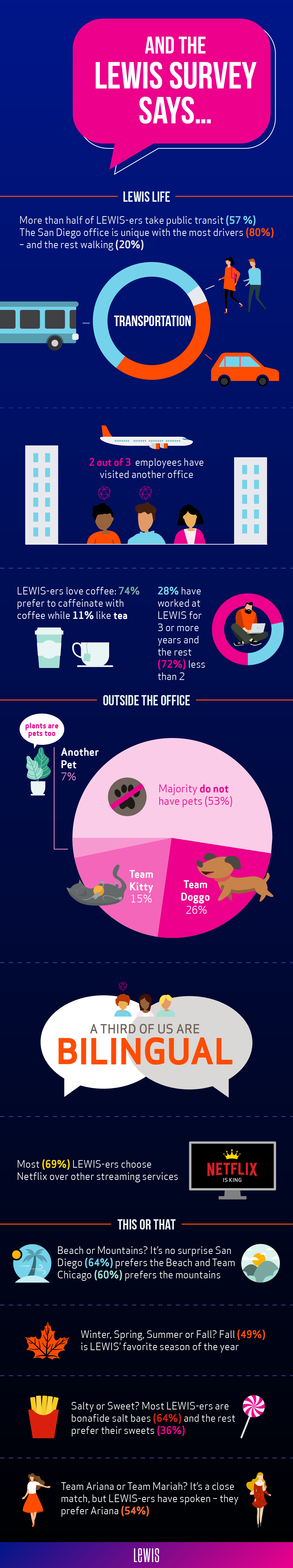 Infographic of LEWIS Survey