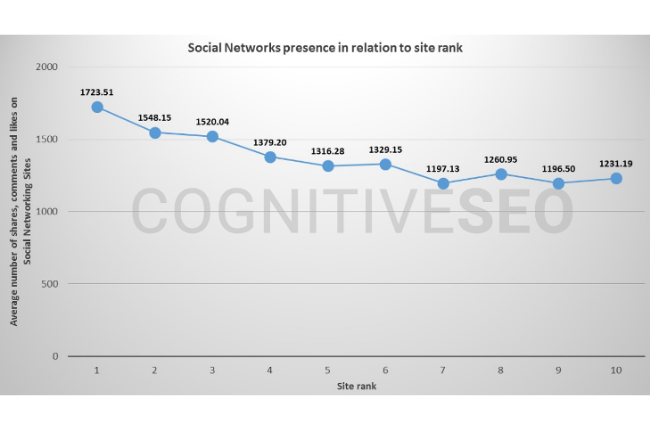 Social Networks Presence in Relation to Site Rank